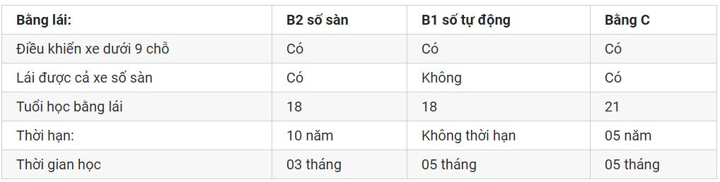 Phân biệt bằng B2 và C