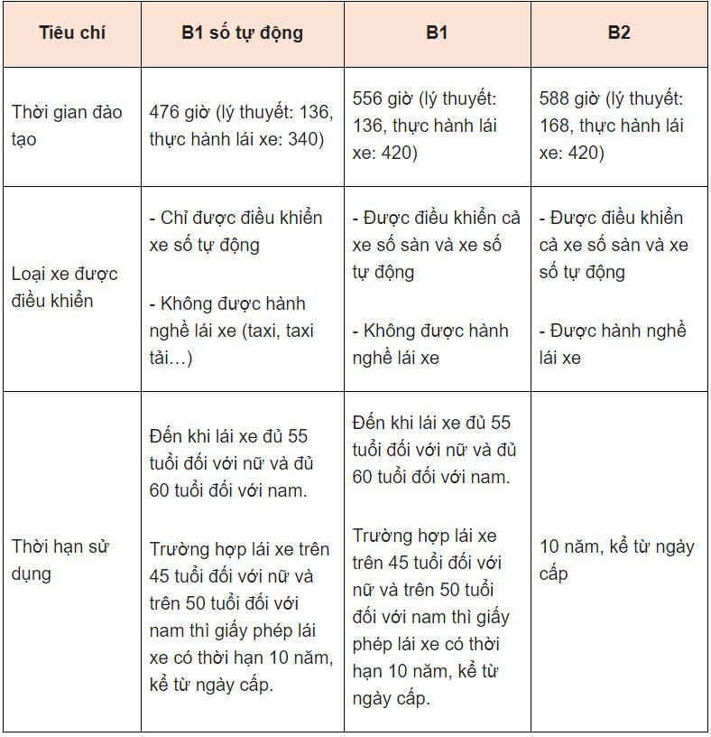 Bảng tóm tắt sự khác nhau giữa bằng lái xe ô tô hạng B1 và B2