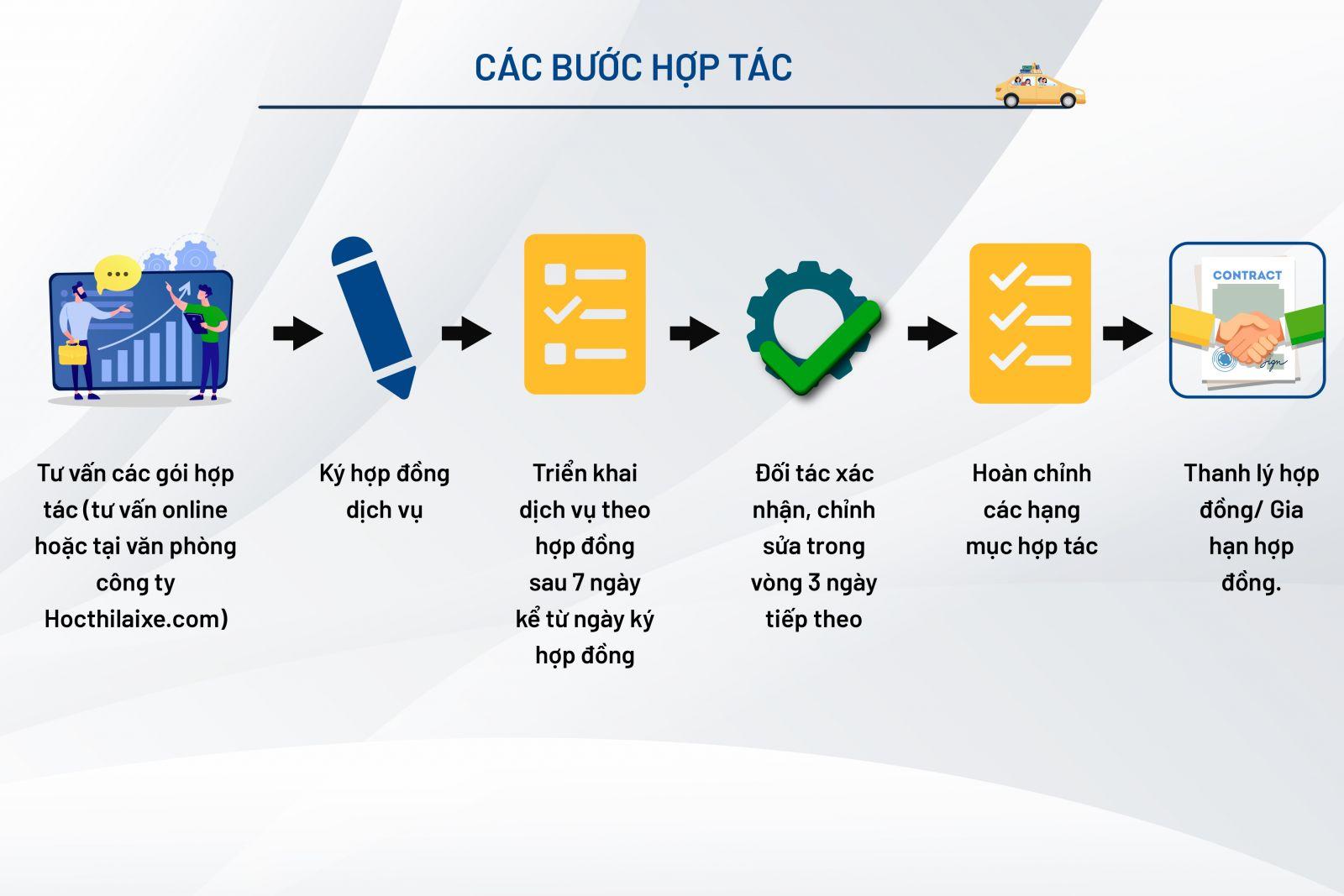Các bước hợp tác với Hocthilaixe.com
